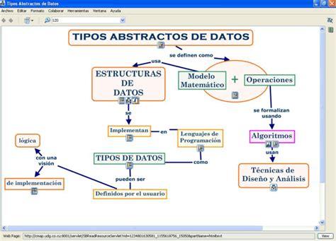tipos de mapas conceptuales figura 1 mapa conceptual tipos de datos abstractos