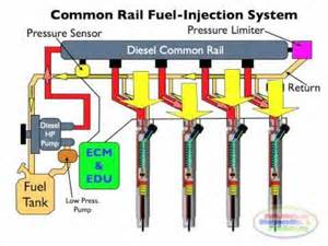 Fuel System Explained Diesel Common Rail Injection Facts 1
