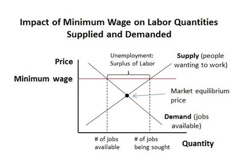 What Is One Effect Of A Price Floor by A 9 Minimum Wage And A Lesson In Price Floors Gt Edgewords