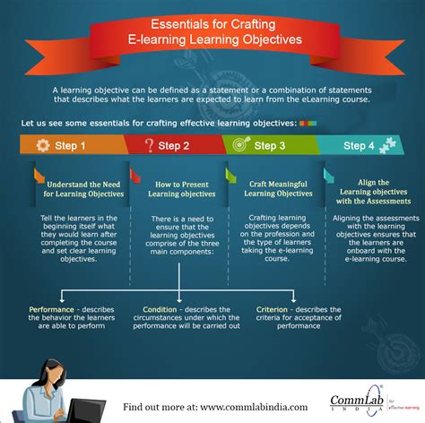 essentials for crafting e learning learning objectives