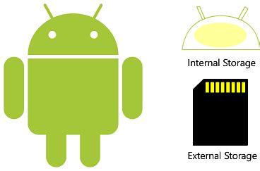 android external storage android data storage codeproject