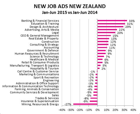new zealand job jobs on seek new zealand s no 1 employment career and