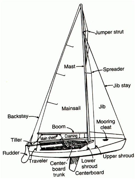 boat part terms the boat nautical terminology