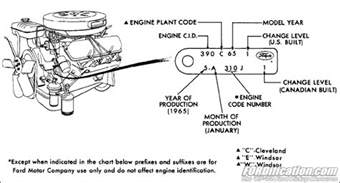 Ford Engine Block Codes 1979 Ford 302 Block Number Autos Post