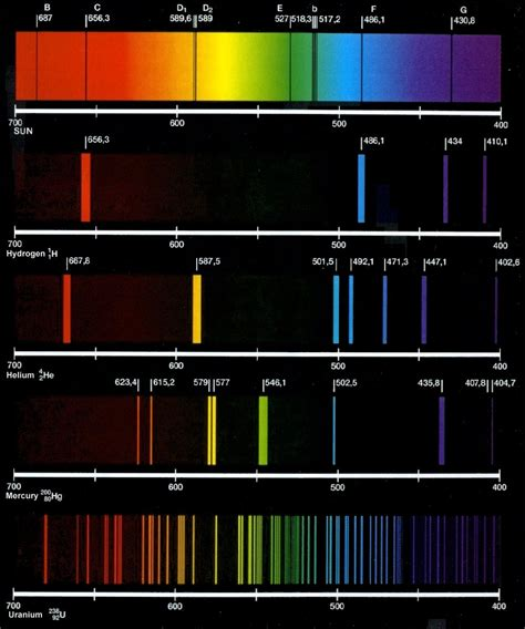 color spectrometer line spectrum a series of lines of individual colors