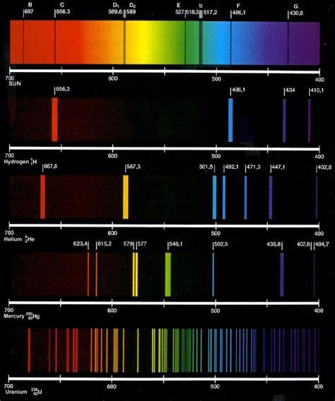 Light Emission Spectrum knowledge sea atomic spectrum