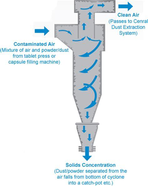 Cyclone Dust Collector Diy Filter Tablesaw Dust Separator Pemisah Se rotor de kermisattractie die lijkt op een ultracentrifuge