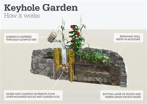 Garden How Keyhole Gardens Change Landscape And Lives Concern