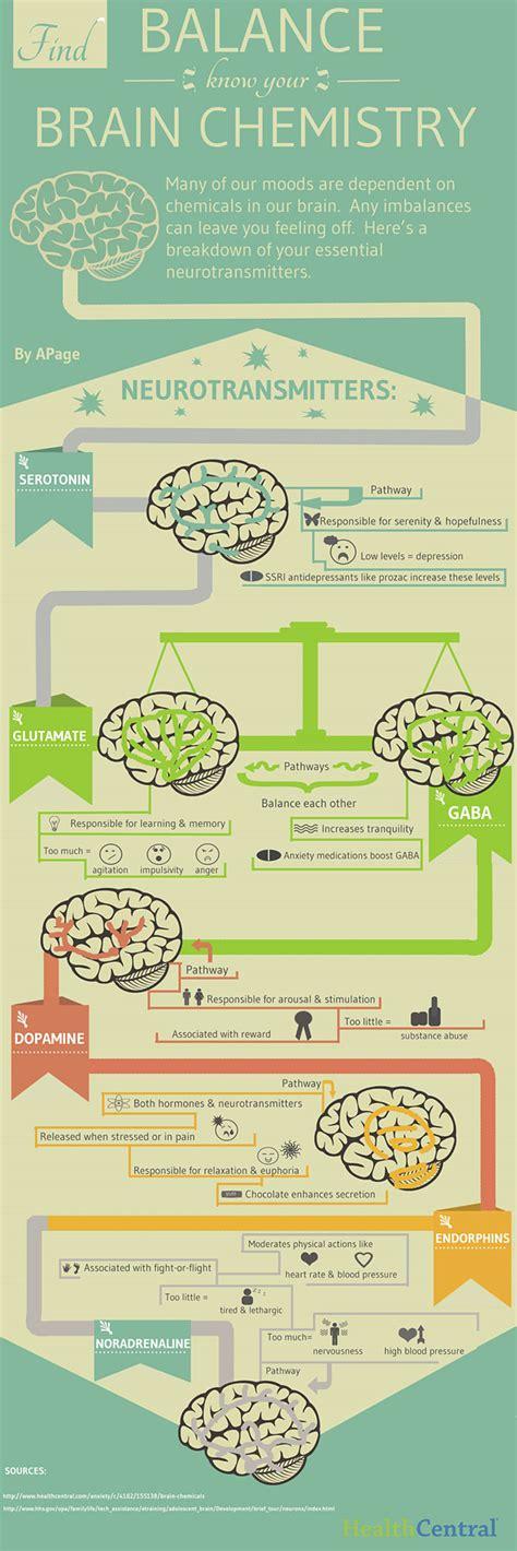 chemical imbalance mood swings neurotransmitters balance our brain chemistry