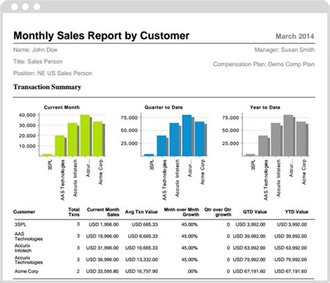 commissioning report sle sle of sales report 28 images sales report templates