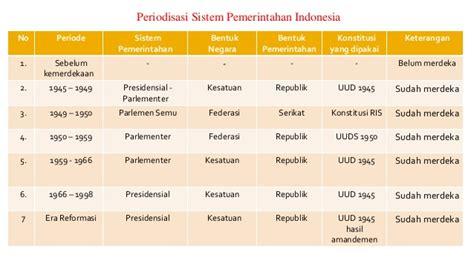 Konstitusi Indonesia Prosedur Sistem Perubahan Sebelum Dan Sesudah powerpoint sistem pemerintahan indonesia
