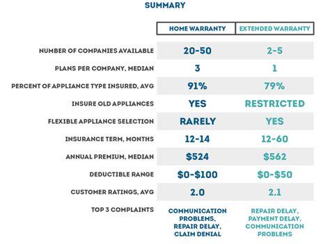 Top Appliance Warranty Companies - best home appliance insurance home warranty vs extended
