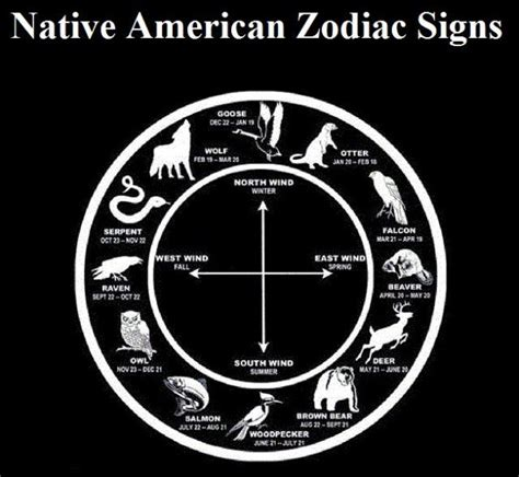native american animal symbols of the zodiac in5d