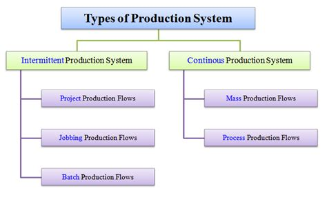 Types Of Production System Mba by Batch And Jobshop Production Management Guru