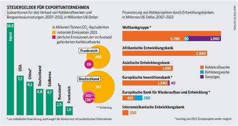 amerikanische bank in deutschland klima der gerechtigkeit viel geld f 252 r investitionen ohne