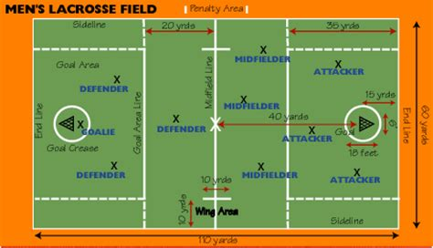 Lacrosse Field Positions | boys lacrosse diablo scorpion lacrosse club