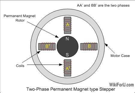 stepper motor construction working and types wiki for you
