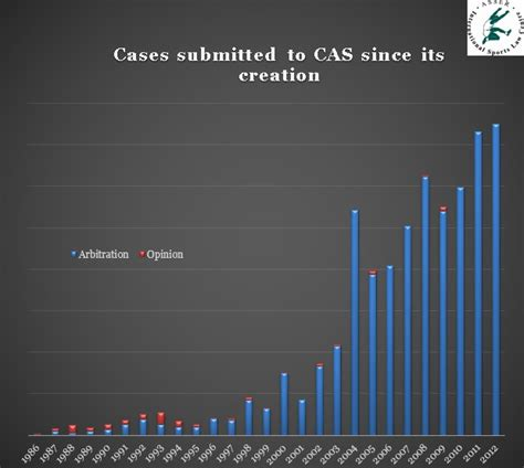 1422485528 arbitration cases and materials asser international sports law blog quantifying the