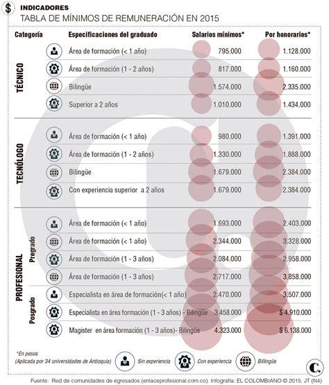 lista de sueldos y salarios del sector salud con lista de salarios m 237 nimos a pagar se blinda a