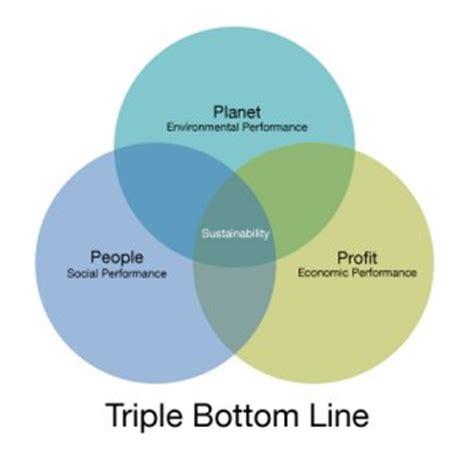 Methodology Plan Step 5 Urgent Vc Llc planet profit sustainability