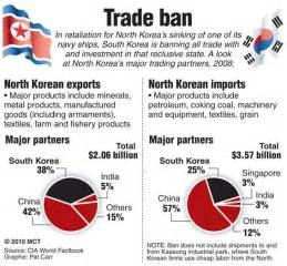 Barnes Textiles U S Planning Military Maneuvers Near North Korea Daily