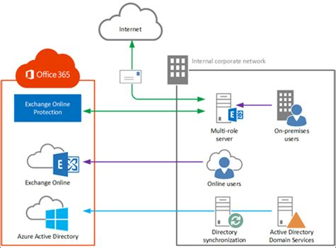 office 365 diagram exchange setup with an exchange hybrid deployment