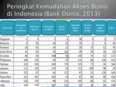 Bisnis Indonesia Indonesia Economic Almanac 2012 standar operasional prosedur standar pelayanan dan percepatan reform