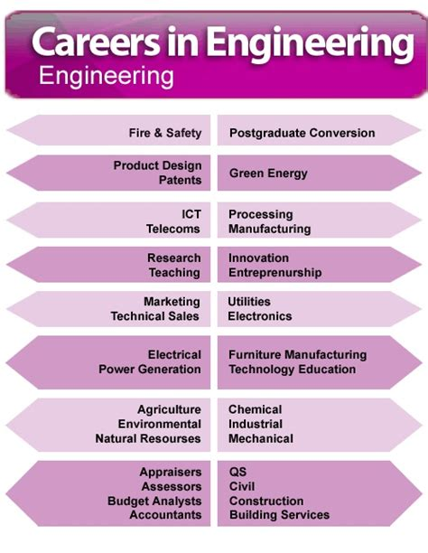 design engineer job openings in tcs 22 best images about your career path on pinterest