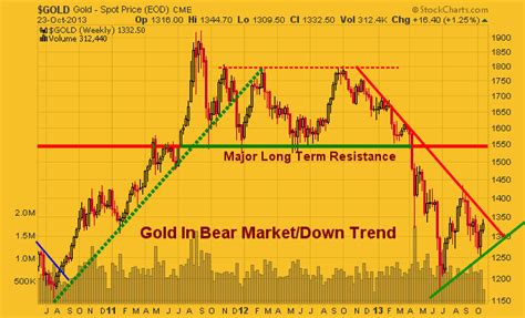 On Our Radar Hm Gets Groovy For by Technical Analysis On Gold Silver And Miners Econmatters