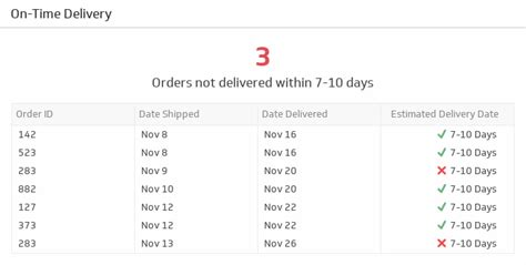 On Time Delivery Kpi Template On Time Delivery Ecommerce Kpi Exles Klipfolio