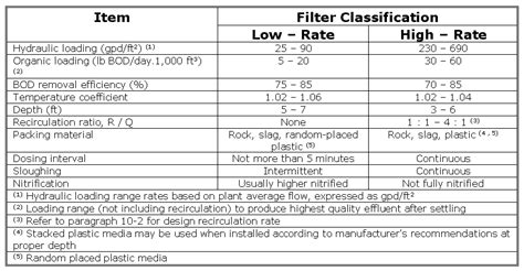 design criteria for trickling filter toprak home page