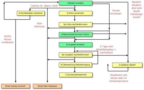 Vorlage Angebot Grafik erfolgsfaktoren im telefonmarketing vertriebsmanager