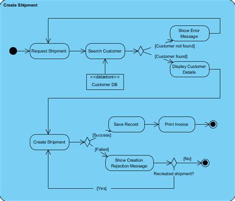 create activity diagram activity diagram