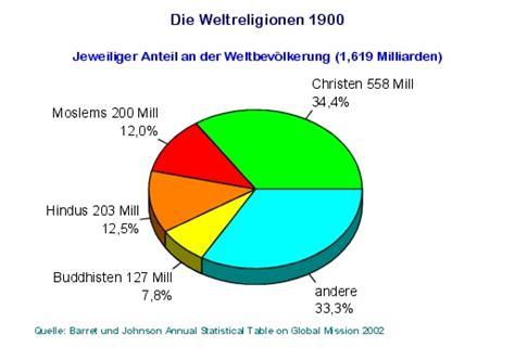 die weltreligionen statistik 1900