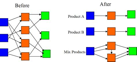 cellular layout video product flow