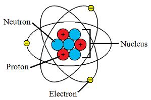 Where Is The Proton Located In An Atom Engarc L Atom