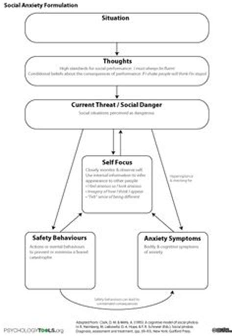 1000 Images About There Is No Substitute For Understanding What You Are Doing On Pinterest Psychological Formulation Template