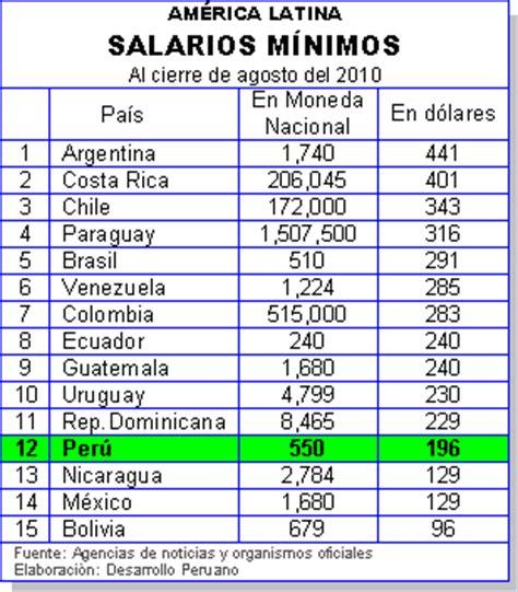 salario minimos en costa rica partir del 01 de enero 2016 desarrollo peruano agosto 2010