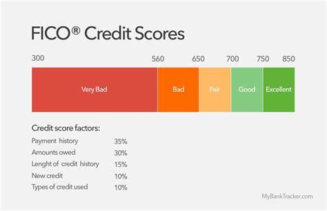Credit Score Formula Change Equity Loans Interest Rates 700 Loans
