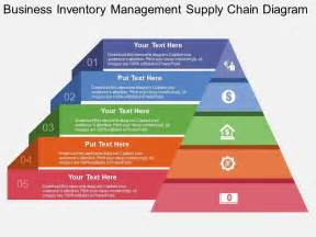 business strategy template powerpoint view business inventory management supply chain diagram