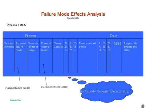 failure mode analysis template process fmea template eliolera