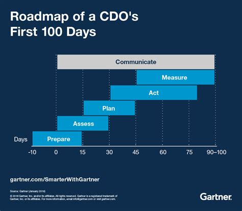 the new hr leader s 100 days how to start strong hit the ground running achieve success faster as a new human resources manager director or vp books 100 days of a chief data officer smarter with gartner
