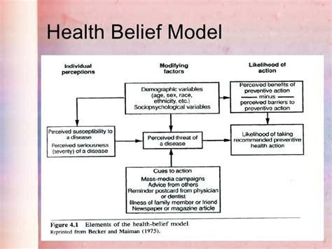Health Model Health Education Theories