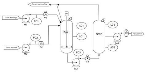 Minyak Visio minyak dan gas bumi piping and instrumentation diagram p id