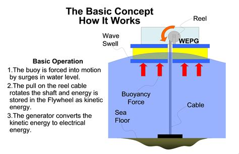 concept web generator wave power generator prototype design