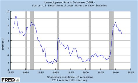 Delaware Unemployment Office by Delaware Unemployment Rate