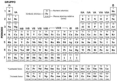 tavola periodica degli elementi in direzione ostinata e