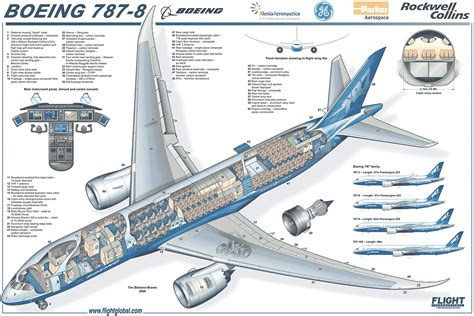 Aircraft Carrier Floor Plan winncad elements blog boeing says learned from