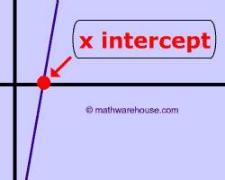 calculator x intercept equation of line formula slope intercept form standard