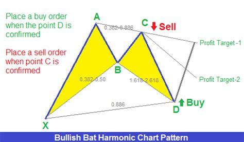 pattern xabcd forex trading guide trade forex with bullish bat harmonic
